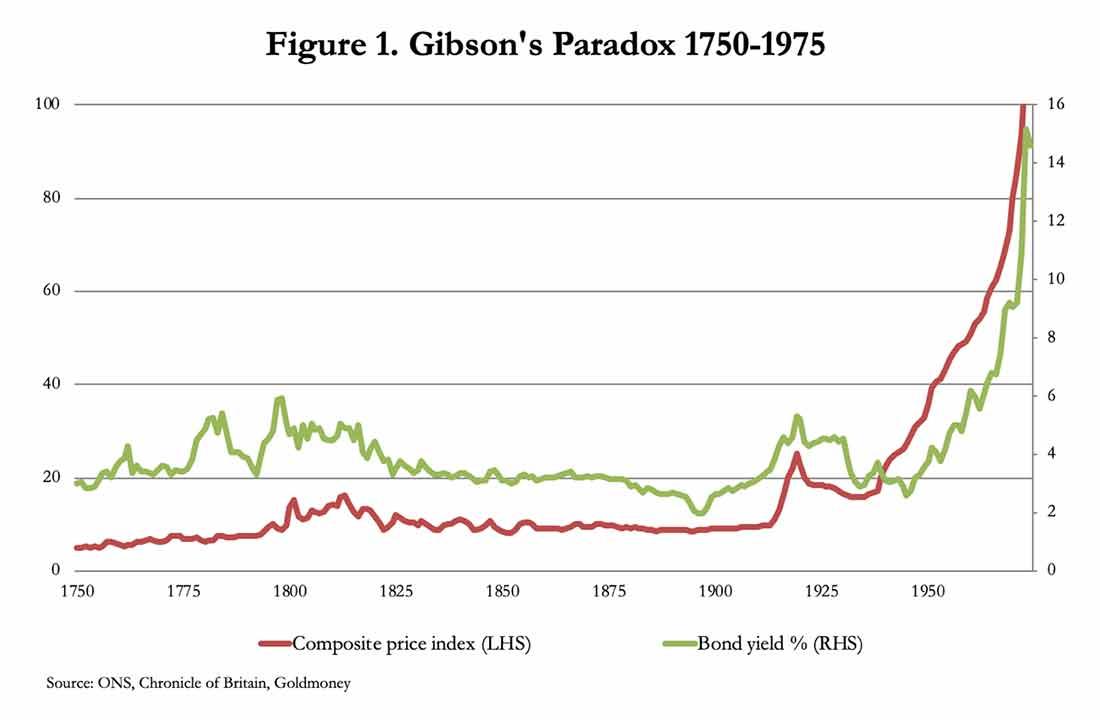 парадокс Гибсона 1750-1975