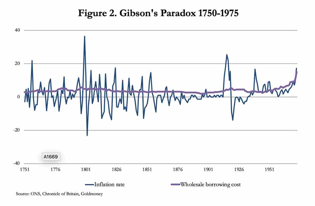 отсутствие корреляции между оптовыми затратами по займам и темпами инфляции