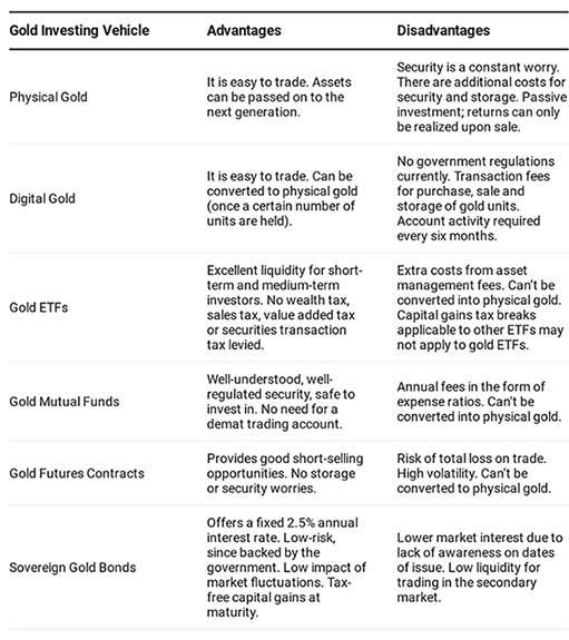 6 вариантов инвестировать в золото в Индии