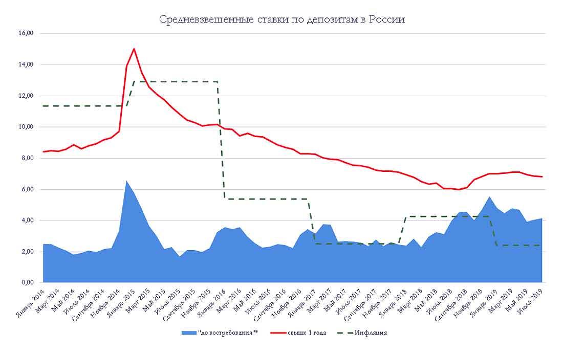 средневзвешенные ставки по депозитам в России